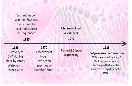 History of DNA sequencing technologies