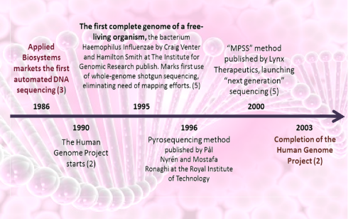 a history of the human genome project Completed in 2003, the human genome project (hgp) was a 13-year project coordinated by the us department of energy and the national institutes of health during the early years of the hgp, the wellcome trust (uk) became a major partner additional contributions came from japan, france, germany, china, and others.